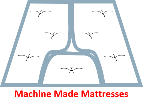 machine made mattresses
